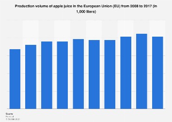 Production volume of apple juice in the EU 2008-2016