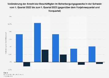 Beschäftigte im Beherbergungsgewerbe in der Schweiz nach Quartalen bis Q4 2017