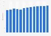 Branchenumsatz Pappfabriken in den USA von 2010-2022