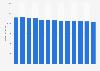 Branchenumsatz Mischen von Düngemitteln in den USA von 2010-2022