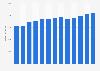 Branchenumsatz Flughafenbetrieb in den USA von 2010-2022