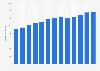 Branchenumsatz Abschleppdienste für Kraftfahrzeuge in den USA von 2010-2022