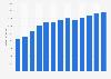 Branchenumsatz Unterstützungstätigkeiten f. d. Straßentransport in den USA von 2011-2023