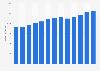 Branchenumsatz Gekühlte Lagerhaltung in den USA von 2011-2023