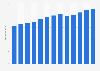 Branchenumsatz Allgemeine Lagerhaltung in den USA von 2011-2023
