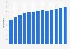 Branchenumsatz Vertriebspartner für Telekommunikation in den USA von 2010-2022