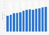 Branchenumsatz Internet Service Provider, VoIP-Anbieter u.Ä. in den USA von 2010-2022