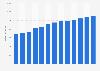 Branchenumsatz Bildagenturen, Clipping-Dienste u.Ä. in den USA von 2011-2023