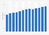 Branchenumsatz Dienstleister im Bereich Clearing u.ä. in den USA von 2011-2023