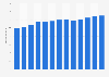 Branchenumsatz Scheckeinreichungs-, Überweisungsdienste u.Ä. in den USA von 2011-2023