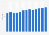 Branchenumsatz Kreditkartenanbieter in den USA von 2010-2022