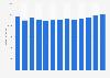 Branchenumsatz Vermittlung von Warenterminkontrakten in den USA von 2011-2023