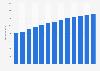 Branchenumsatz Lebens- und Krankenversicherungen in den USA von 2010-2022
