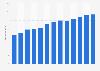 Branchenumsatz Venture Capital-Firmen, Investmentclubs u.Ä. in den USA von 2011-2023