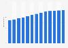 Branchenumsatz Rückversicherungen in den USA von 2011-2023