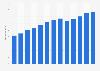 Branchenumsatz Immobilienverwalter in den USA von 2011-2023