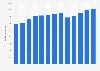 Branchenumsatz Vermietung von Unterhaltungselektronik/-geräten in den USA von 2011-2023