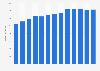 Branchenumsatz Praxen von Steuerberaterinnen und -beratern in den USA von 2011-2023