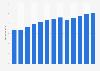 Branchenumsatz Dienstleistungen im Bereich Grafikdesign in den USA von 2011-2023