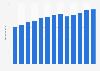 Branchenumsatz Unternehmensberatung in den USA von 2011-2023
