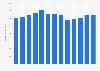 Branchenumsatz Vermarktung u.Vermittlung v.Werbezeiten/-flächen in den USA von 2011-2023