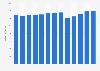 Branchenumsatz Bannerwerbung in den USA von 2011-2023