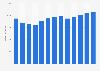 Branchenumsatz Übersetzen und Dolmetschen in den USA von 2011-2023
