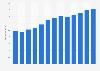 Branchenumsatz Reisebüros in den USA von 2011-2023
