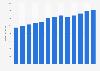Branchenumsatz Reiseveranstalter  in den USA von 2011-2023