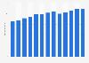 Branchenumsatz Hausmeisterdienste in den USA von 2010-2022