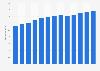 Branchenumsatz Kasinos (ohne Kasinohotels) in den USA von 2011-2023