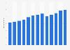 Branchenumsatz Autowaschanlagen in den USA von 2011-2023