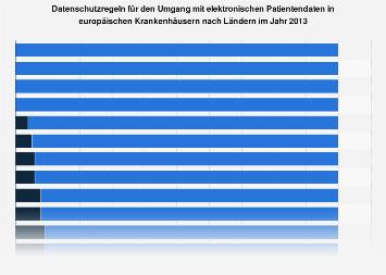 Umfrage zum Datenschutz für den Umgang mit elektronischen Patientendaten nach Ländern