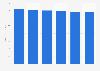 Spending forecast telecom services Russia 2015-2020