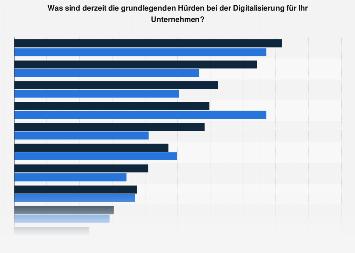 Hürden der digitalen Transformation für Unternehmen in der Schweiz 2019