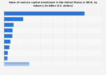 Value of VC investment value in the U.S. 2016, by industry