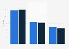 Nutzungsmöglichkeiten und -häufigkeiten für Handy oder Smartphone in der Schweiz 2014