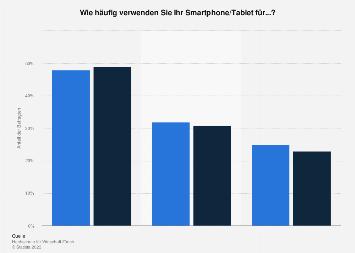 Shopping-Aktivitäten mit dem Smartphone bzw. Tablet in der Schweiz 2018