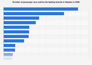 Leading passenger car makes in Sweden 2018