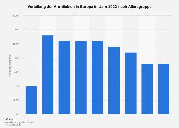 Verteilung der Architekten in Europa nach Altersgruppe 2016