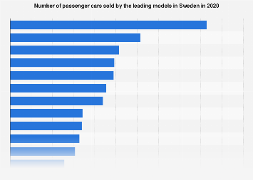 Leading passenger car models in Sweden 2018