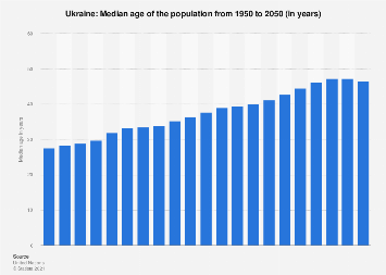 Median age of the population in Ukraine 2015