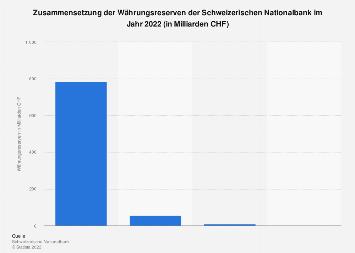 Zusammensetzung der Währungsreserven der Schweizerischen Nationalbank 2017