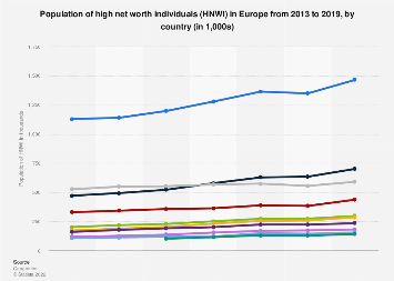 High net worth individuals in selected European countries 2013-2016