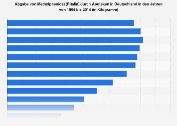 Abgabe von Methylphenidat (Ritalin) durch Apoteken in Deutschland bis 2014