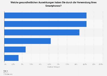 Gesundheitliche Auswirkungen der Smartphone-Nutzung in der Schweiz 2018