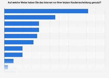 Internet Aktivitäten überwachen