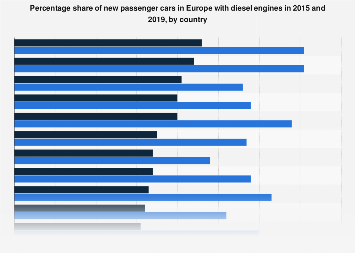 EU car sales: share of diesel engines in 2016, by country
