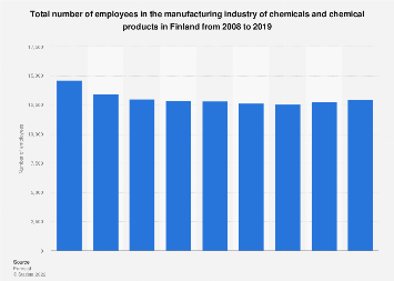 Number of employees in the chemical manufacturing industry in Finland 2008-2014