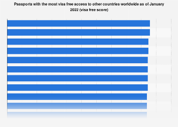 Passports with access to the largest number of visa free countries worldwide 2016